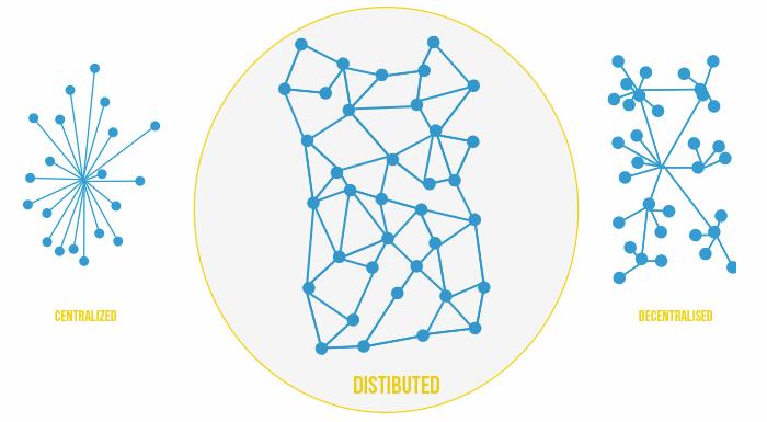 Distributed vs Centralised vs Decentralised