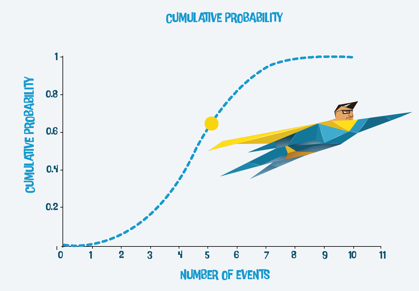 Cumulative Probabilty