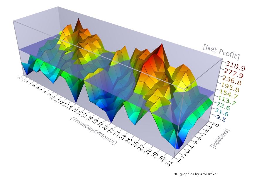 3D Surface Graph