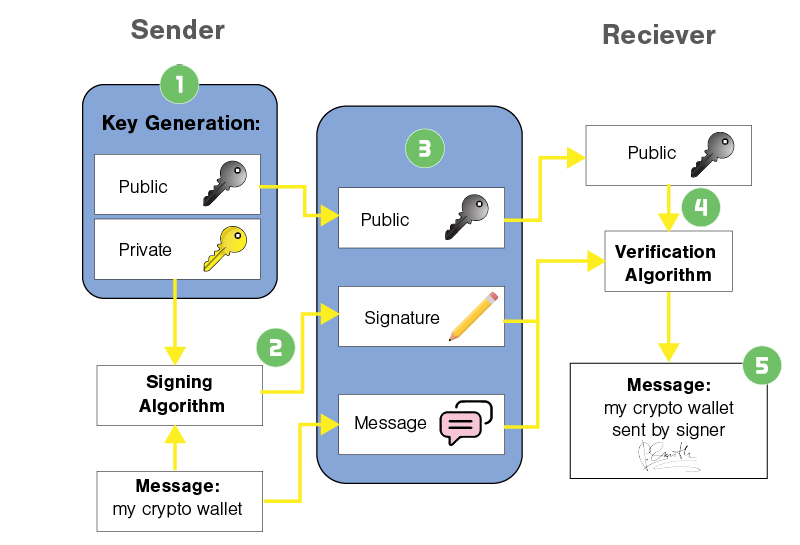 how-transaction-works-wallet 2.png