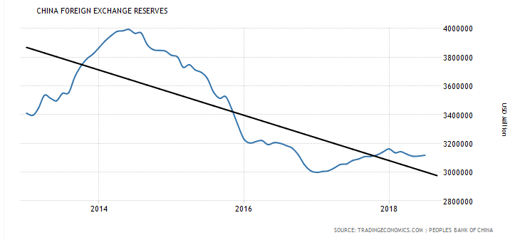 China has is its stockpile of foreign exchange reserves is going down.