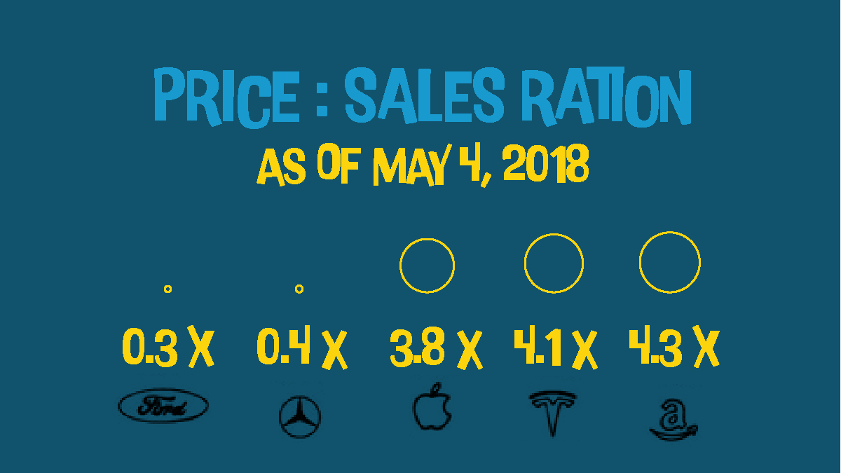 Price: Sales Ration