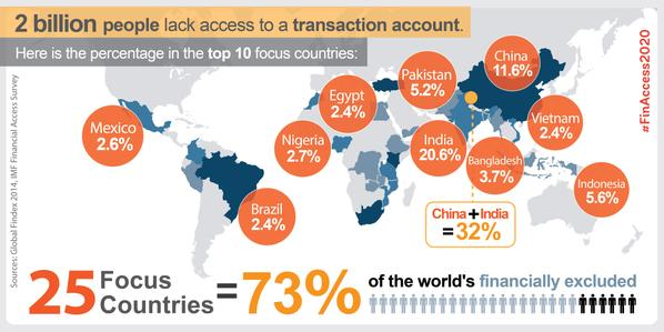 2.5 billion people are without basic banking services.