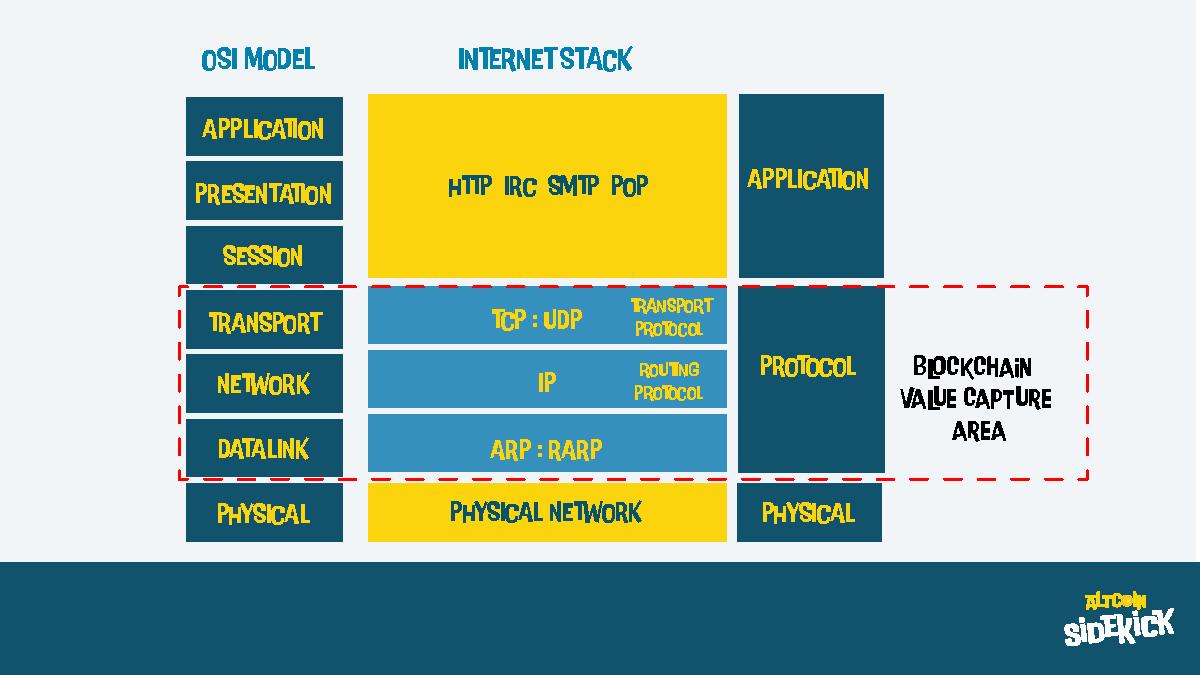 Blockchain Value Capture Area