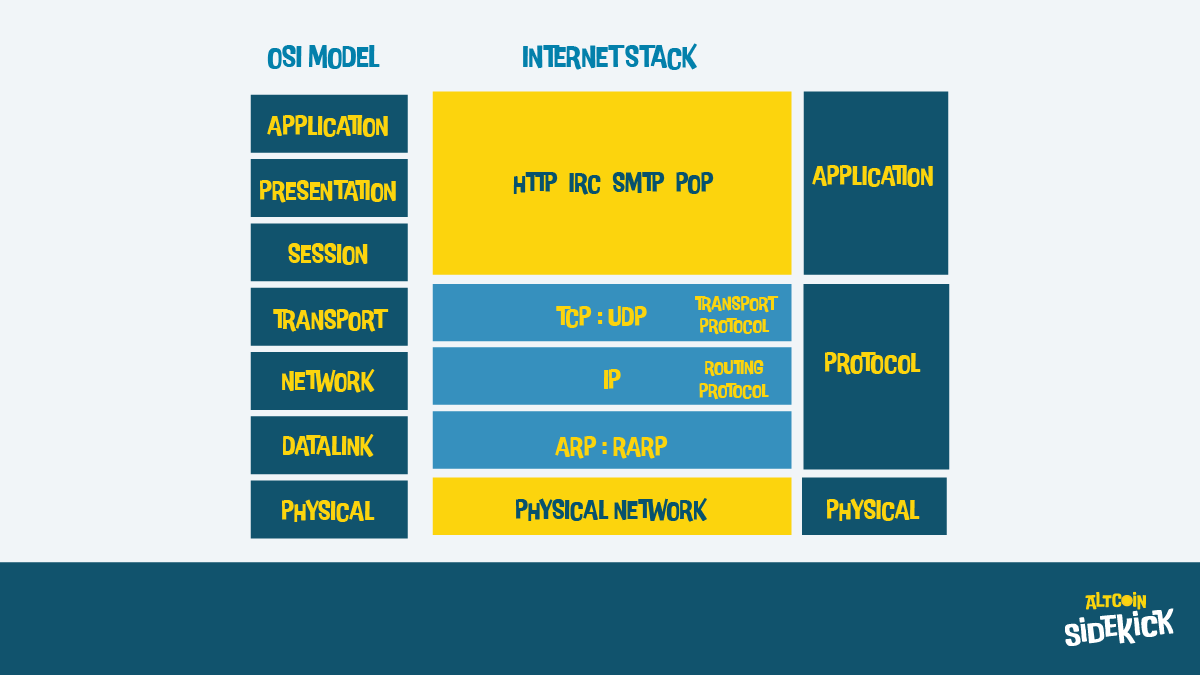 OSI Model | Internet Stack