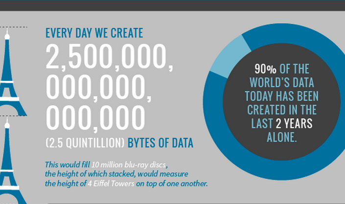 The Amount Of Data That Is Being Generated In The World Every Minute