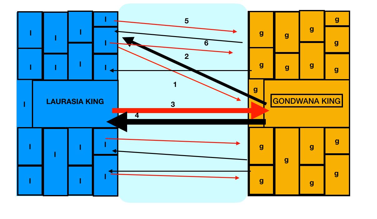 Two kingdoms, Laurasia and Gondwana