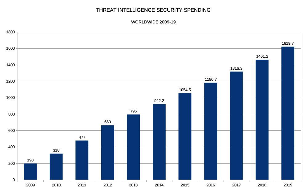 Threat Intelligence Security Spending