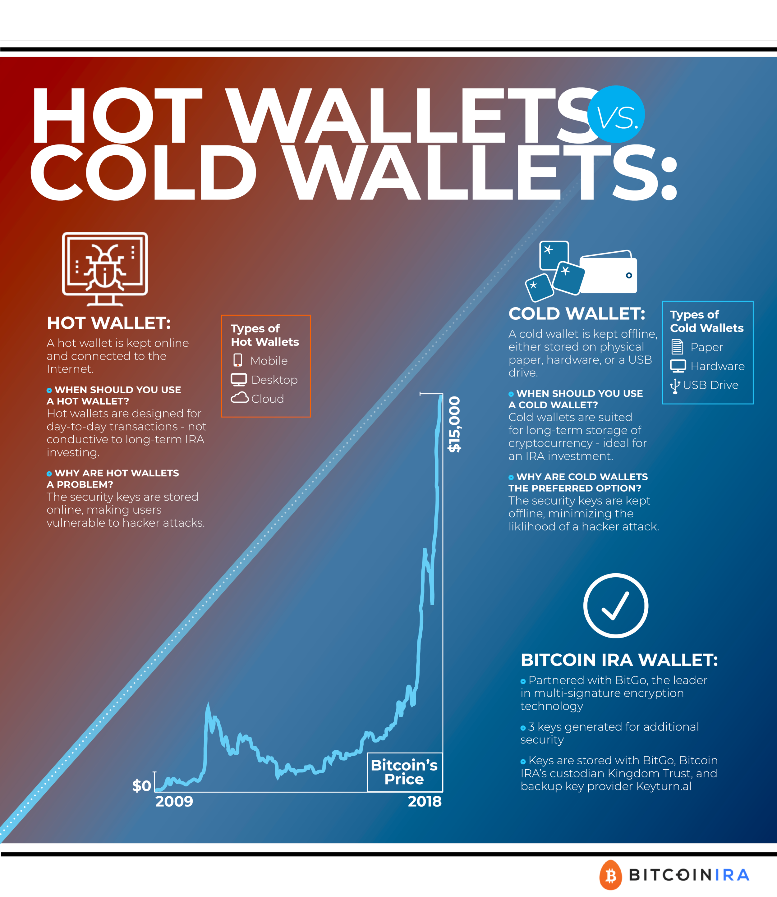 Hot and Cold Storage