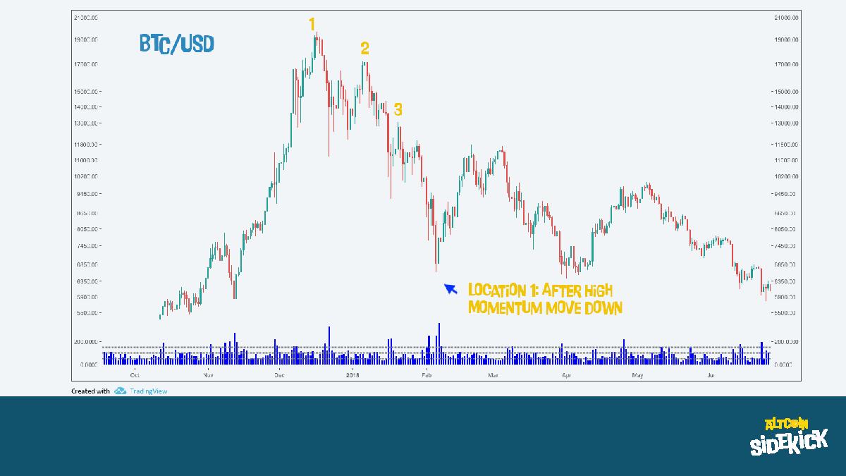 Bitcoin / USD
