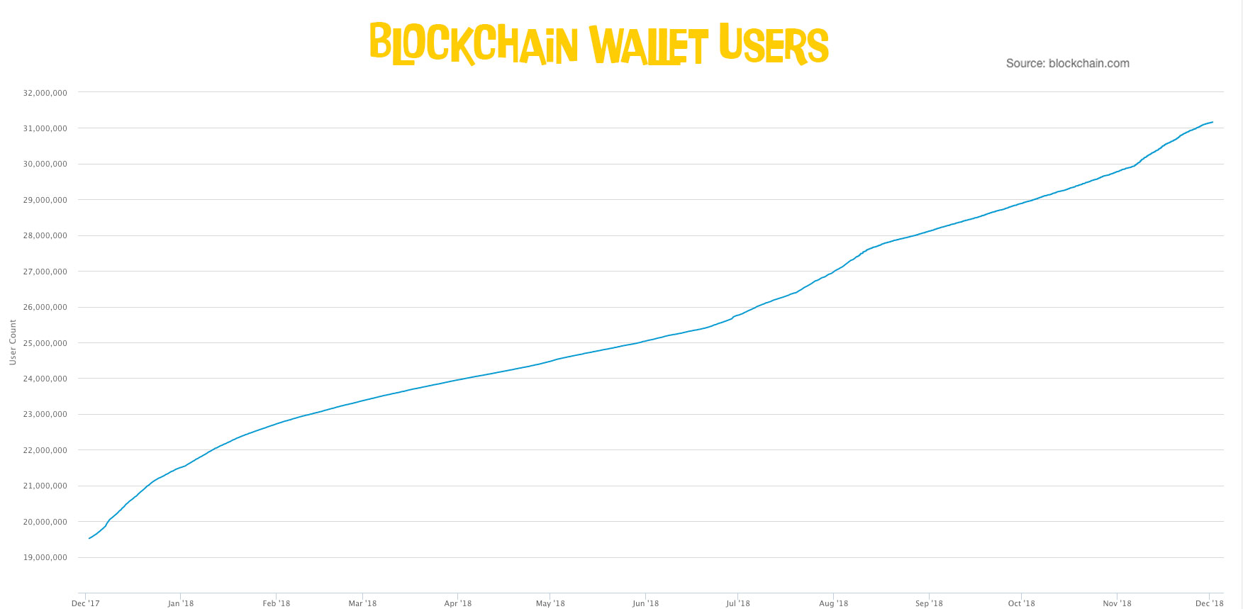 Blockchain Wallet Users