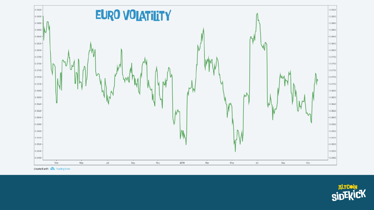 Volatility of the Euro against the US dollar