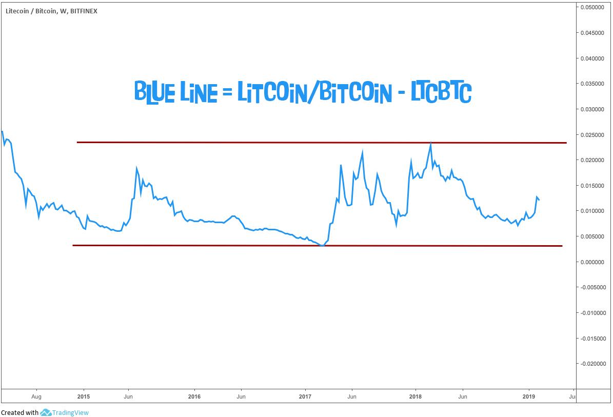 LTCBTC chart