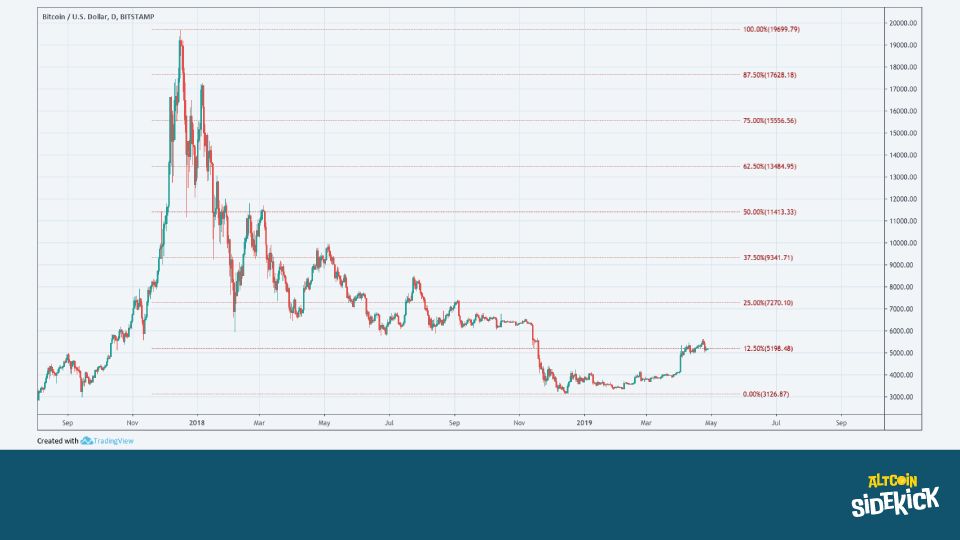 Bitcoin since its all-time high