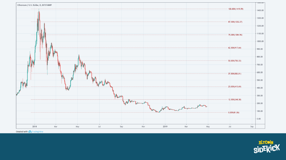 Ethereum since the all-time high