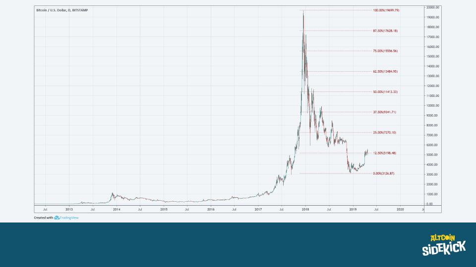 Bitcoin since 2012 using a regular scale