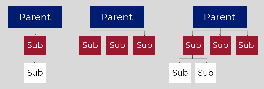CoCo Group Structures Flowchart Graphic.png