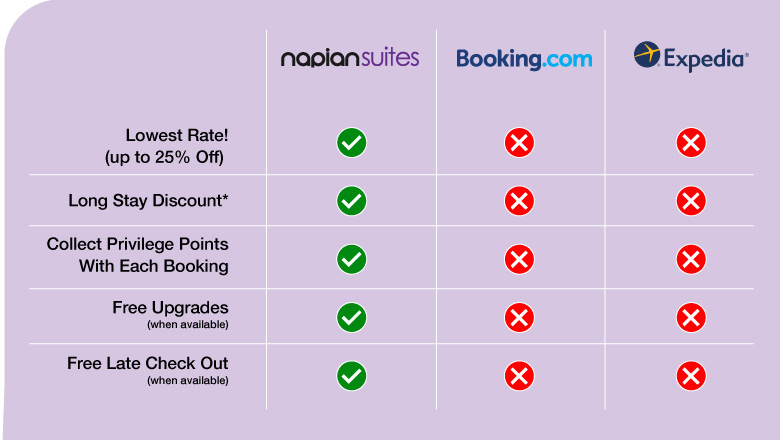 Why Book Direct? - Lowest Rates / Secret Offers / Free Upgrades
