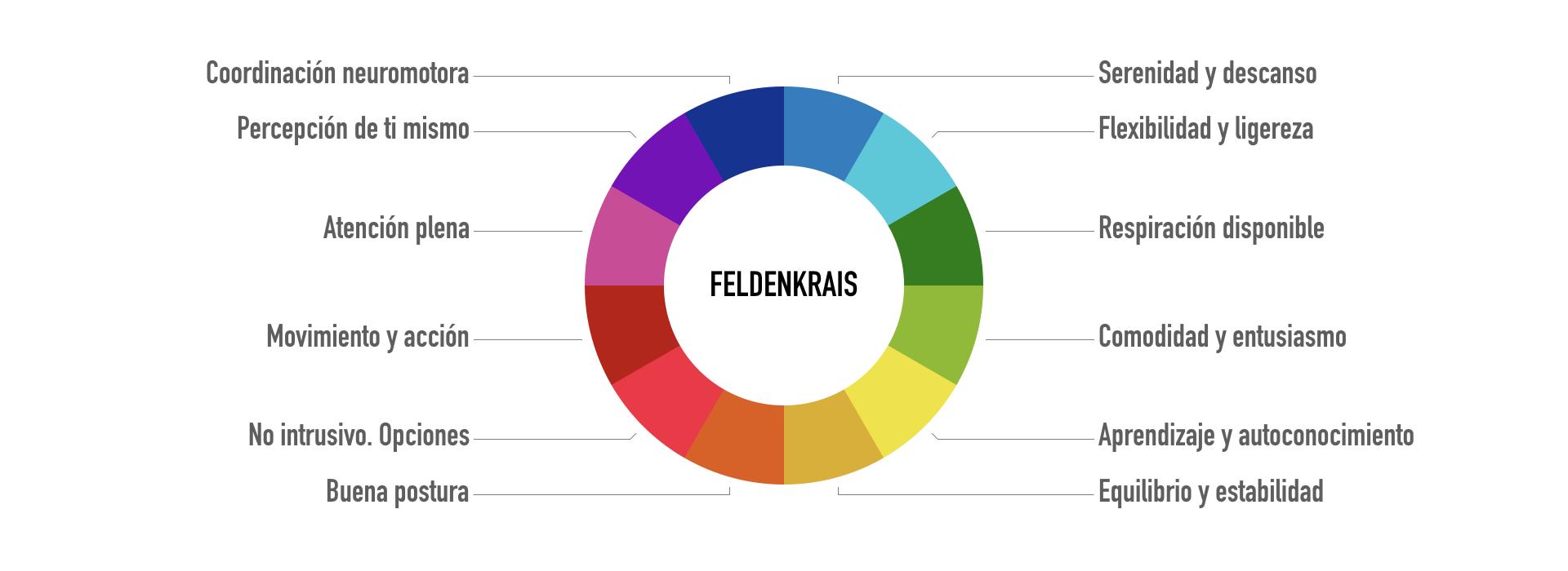 Círculo Feldenkrais.001.png
