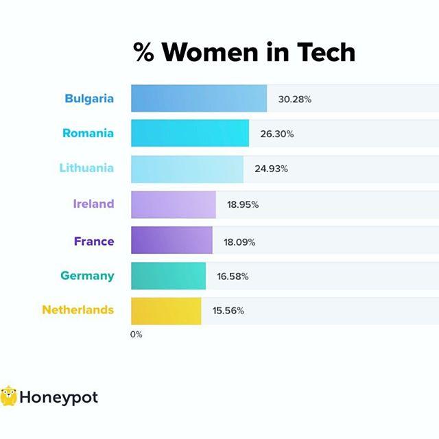 Women in Tech! Wake up Germany! LET'S TALK! -source Honeypot #womenintech #womenintechnology #womeninblockchain #techindustry #femalespeakers #femaleentrepreneur  #letstalk  @aaaadina  @dfeldner @andreaba