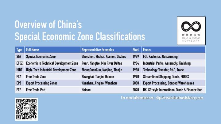 ChinaEconomicZoneClassifications.jpg