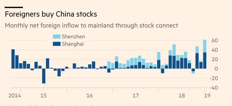 Foreign investment in Chinese equity markets. Source: FT