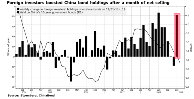 Foreign investment in Chinese bonds markets. Source: Bloomberg