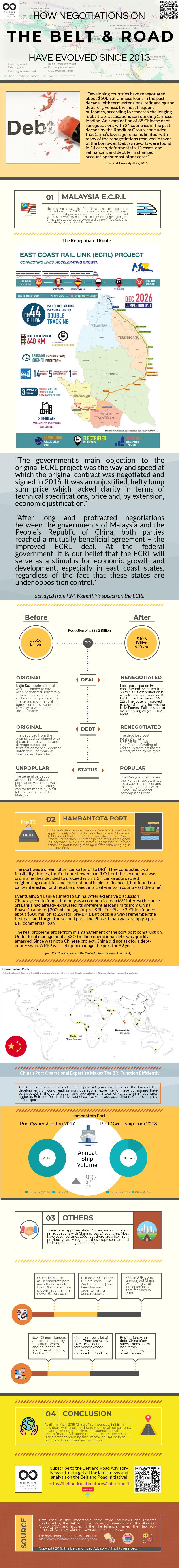 BRI-is-not-a-debt-trap-case-studies-V2.png