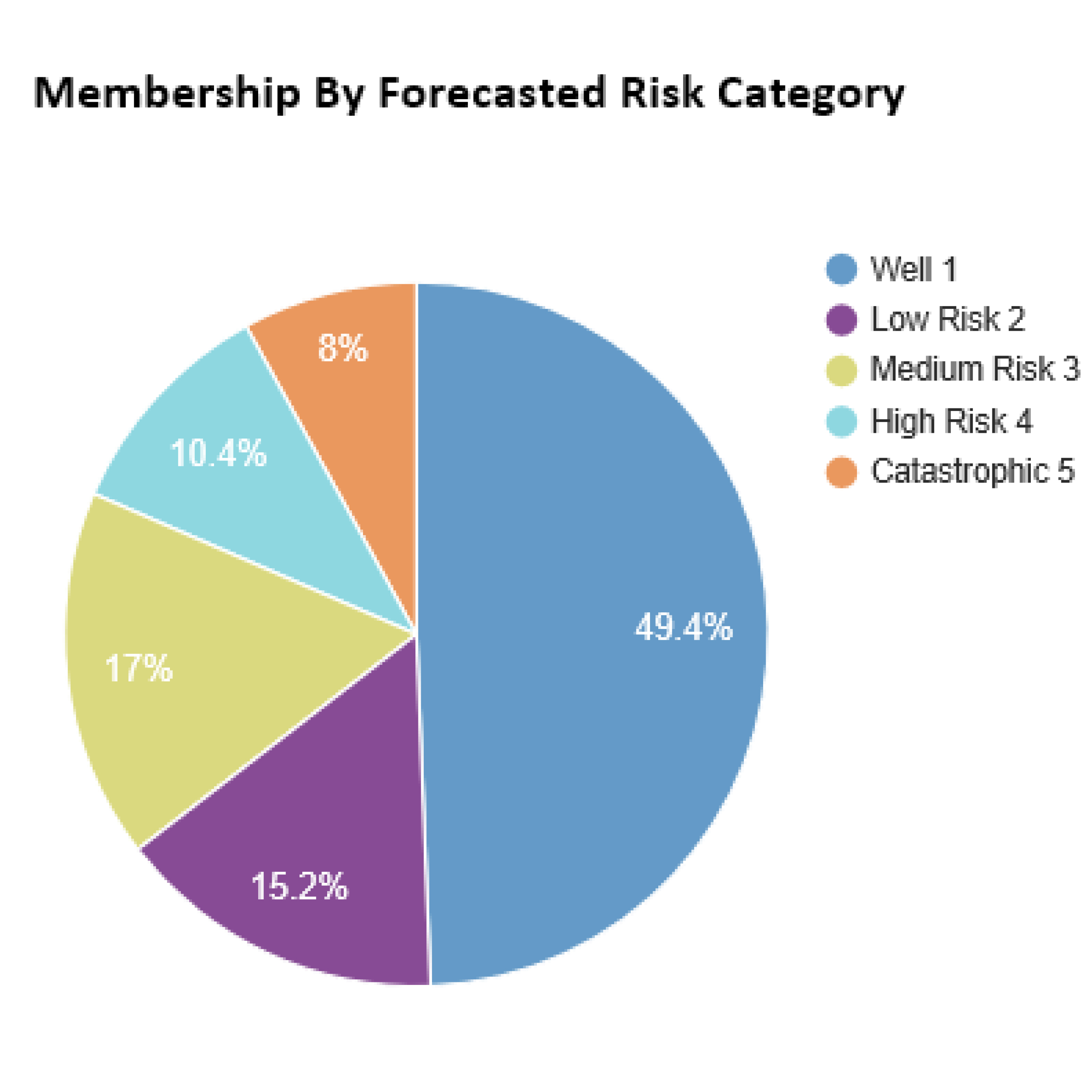 Forecasted Risk Catagory.jpg