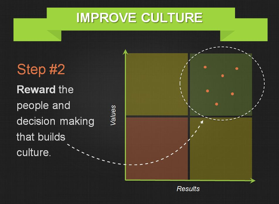 Improving-Organiztional-Culture-Threads-Step-2.png