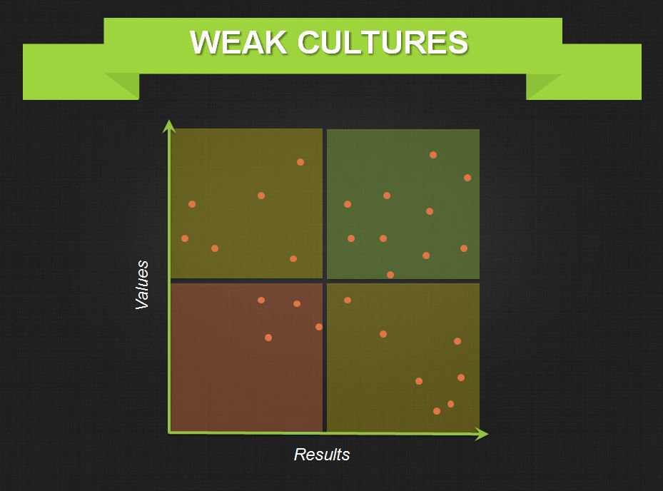 Weak-Organizational-Culture-Graph-Threads.png