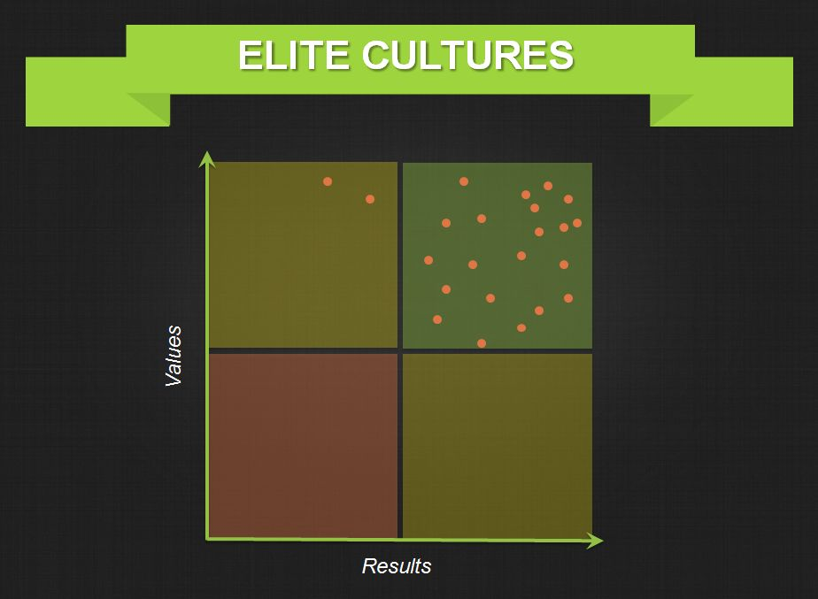 Elite-Organizational-Culture-Example-Graph-Threads.png