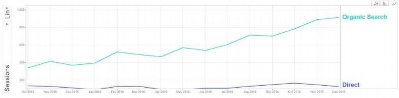 Before and after of traffic of a cardiology group after I worked with them for a year -    over double the traffic.