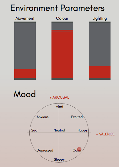 Classifying an Environment Emotionally