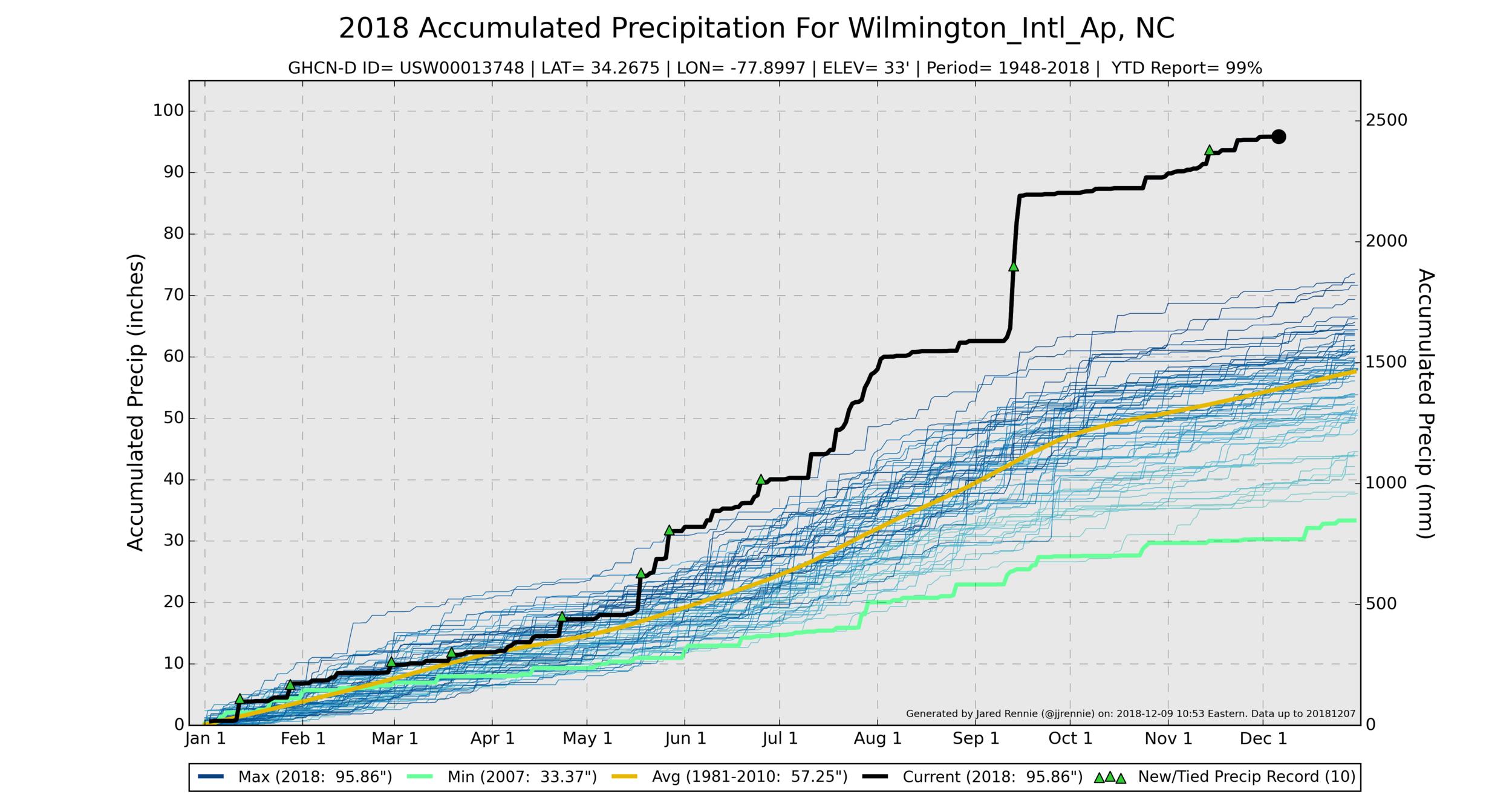 USW00013748_precipitation.png