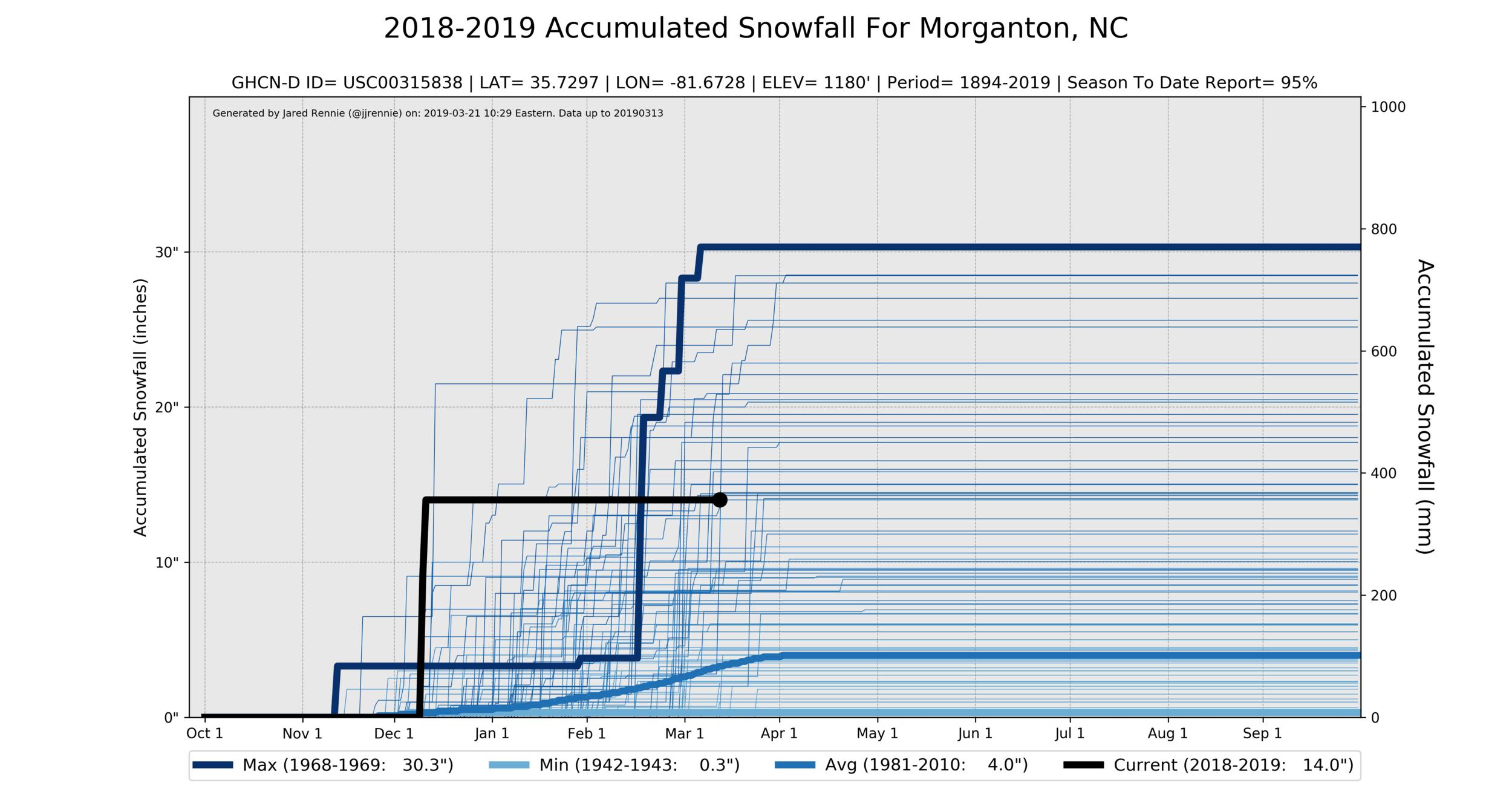 USC00315838_snowfall.png