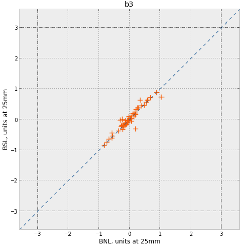 This graph compares BNL and Buckley Systems measurements of the B3 coefficient of quadroples. Points represent magnets and dashed square shows specification.