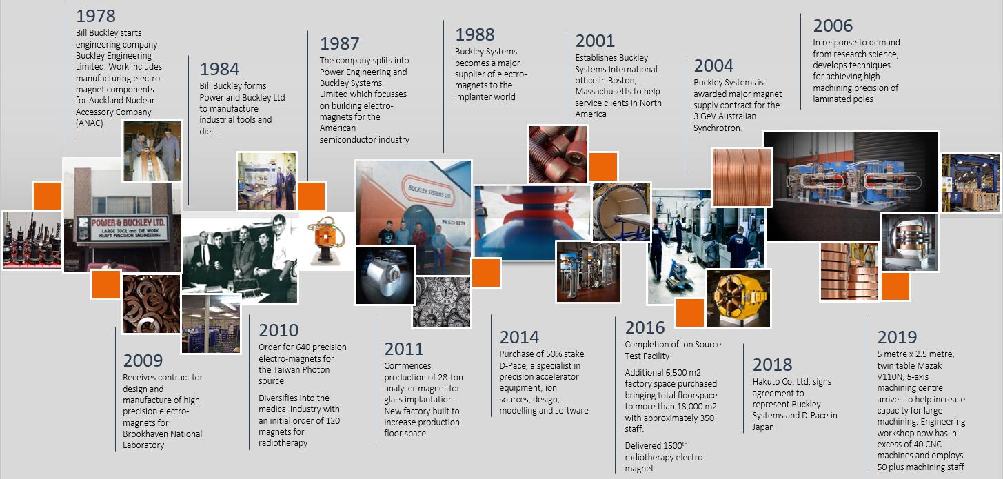 20190122_buckley systems timeline for website_v0.3.PNG