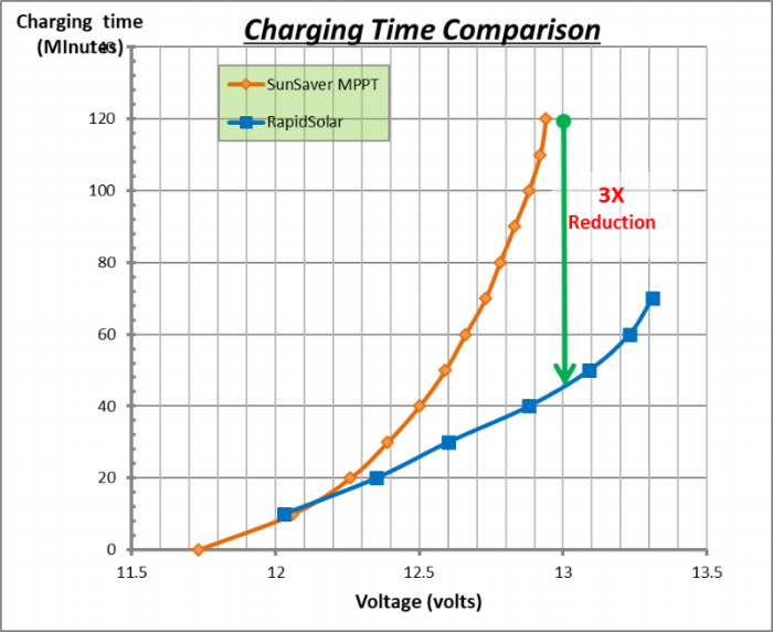 Performance comparison of RapidSolar Charge Controller with that of the market leading MPPT charge controller
