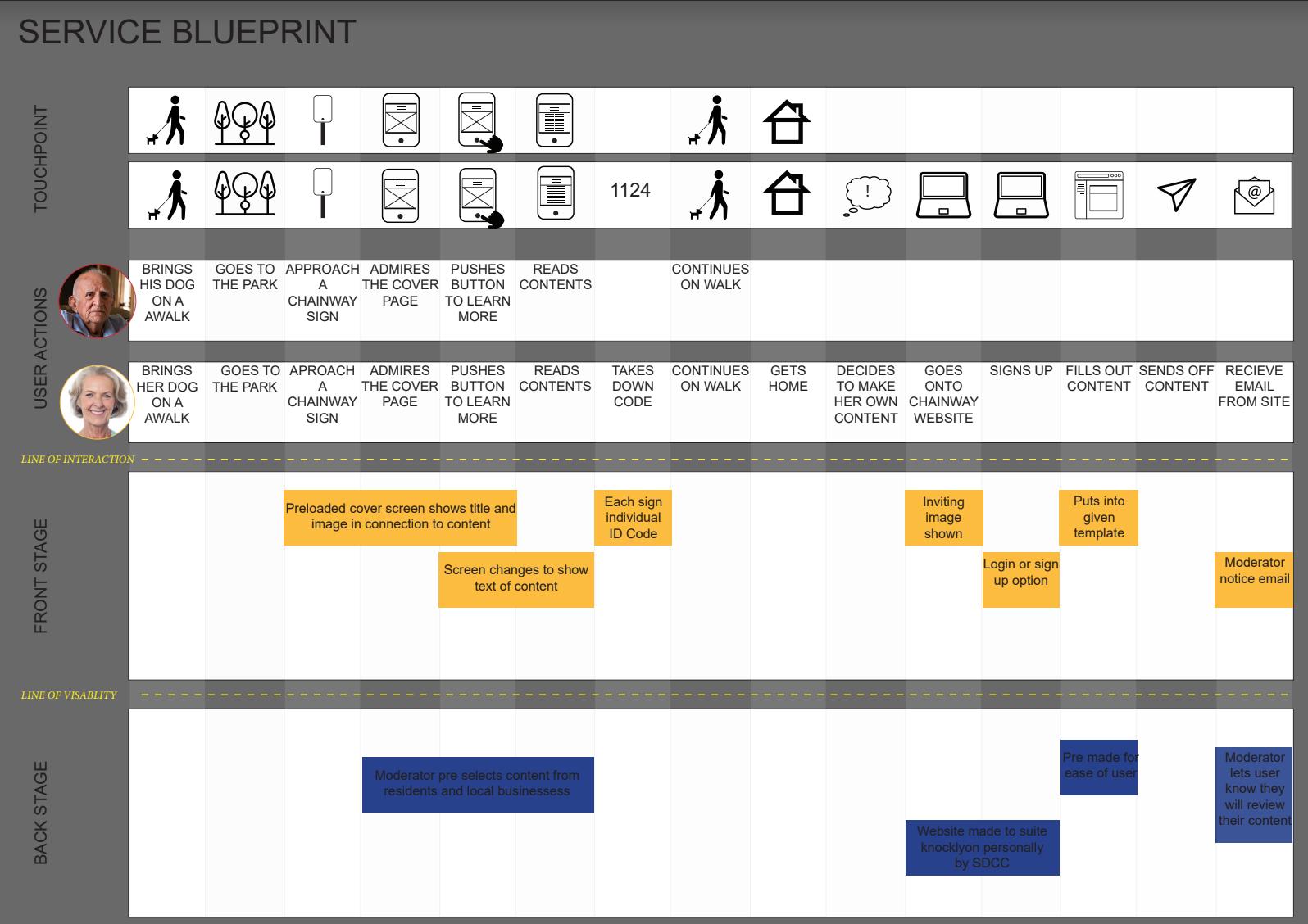 Service Blueprint example of community members