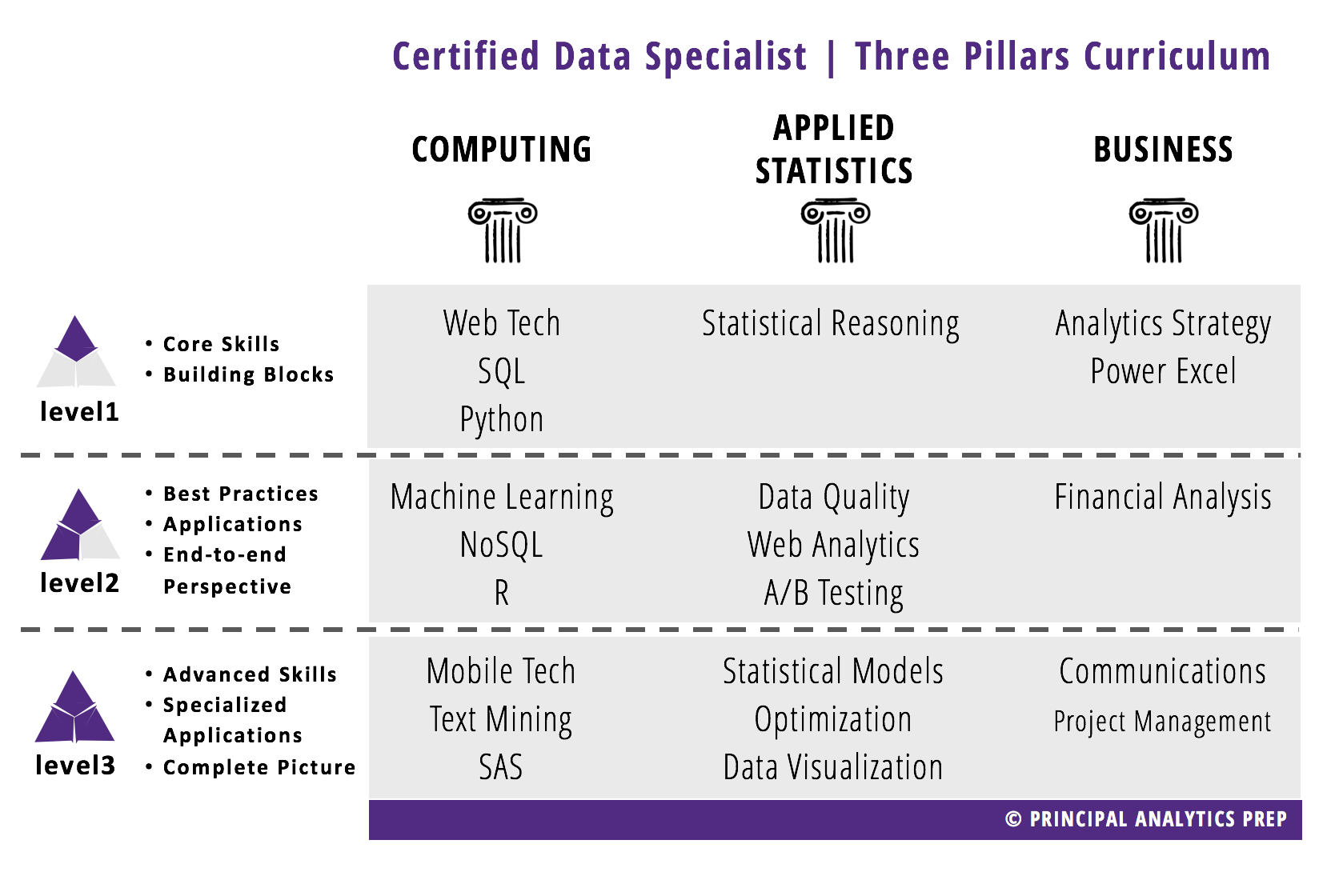 Principal Analytics Prep developed the unique Three Pillars curriculum, balancing Computing, Applied Statistics, and Business courses. Full-time and Part-time schedules are available.