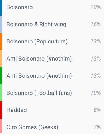 Clusters of authors not specifically claiming to support Bolsonaro or Haddad account for 33% of the analysed audience (September 2017 – September 2018)