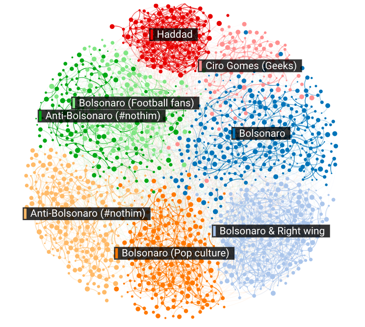 Author clusters and interconnectivity between clusters (Sep 2017-2018)