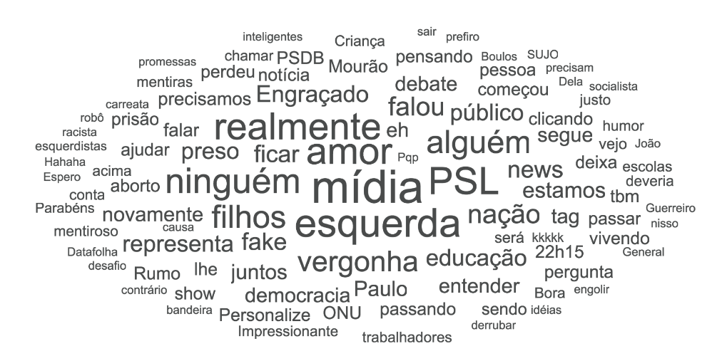 Most mentioned keywords within social media mentions expressing support for Bolsonaro (top terms include: media, left, love, sons/daughters, shame, nation, education)