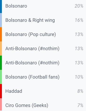 Grupos de perfis que especificamente apoiaram Bolsonaro ou Haddad representam 33% do público analisado (setembro de 2017 a setembro de 2018).