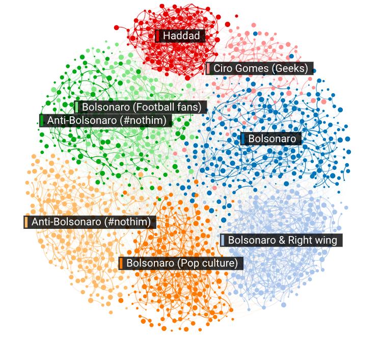 Grupos de perfis e sua interconectividade (set / 2017)