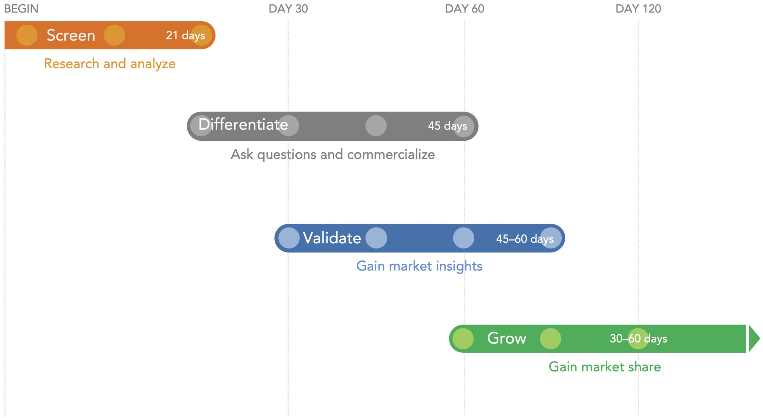 The VenAdvisory® GTM Solution timeline.