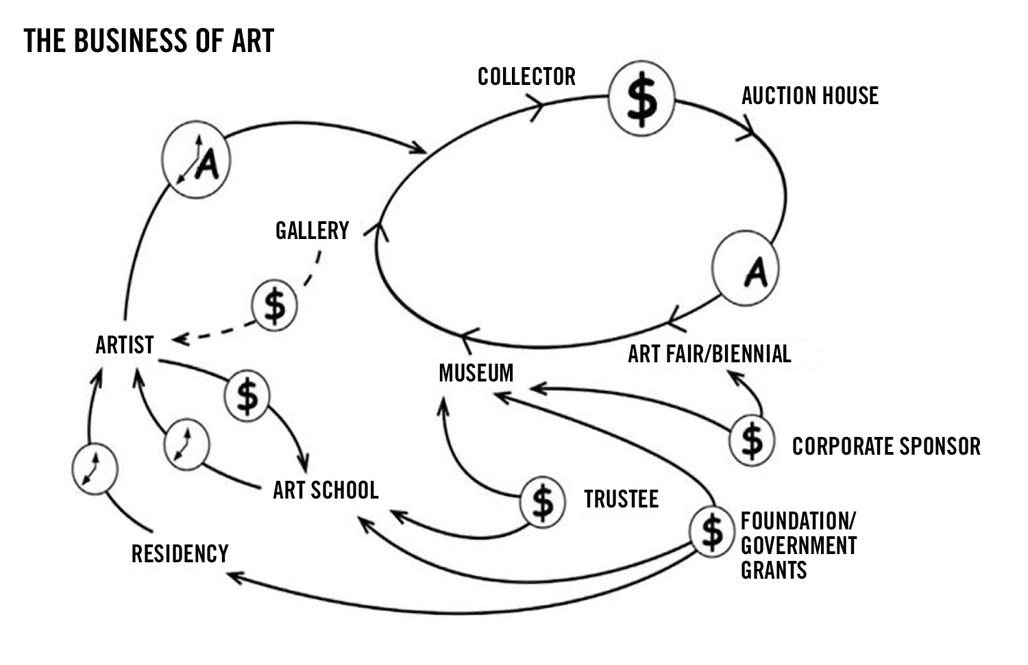 Figure 1:  The Business of Art , Lize Mogel