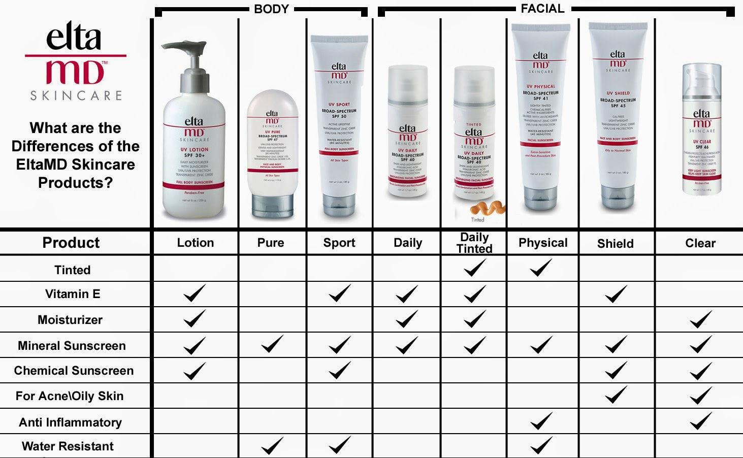 differences_of_Elta_MD_products.jpg