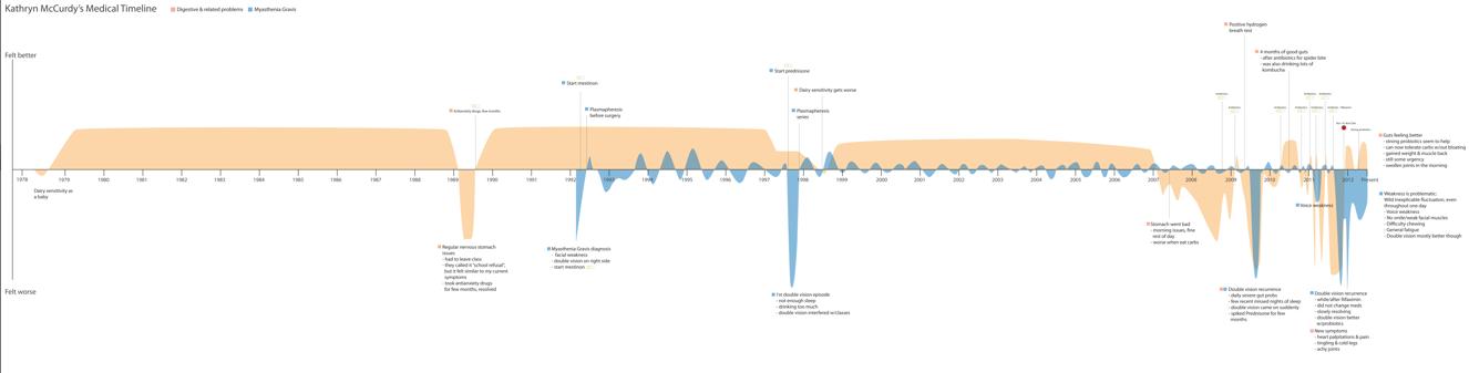 Med-timeline-full.png